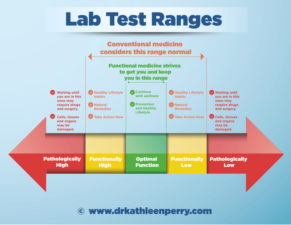 Lab Test Ranges - hypothyroidism undetected